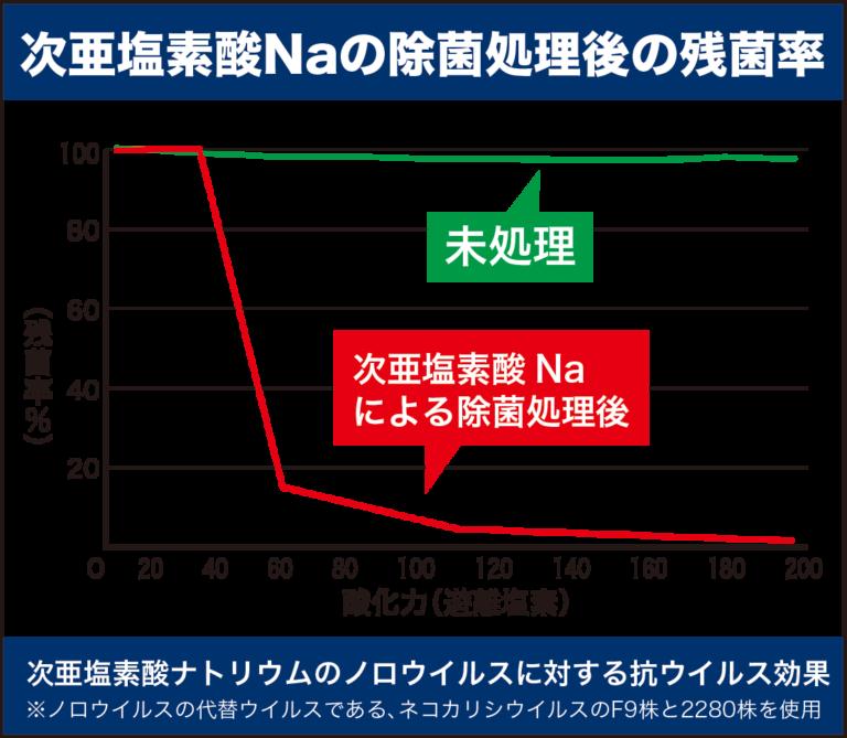 次亜塩素酸ナトリウムの除菌処理後の残菌率