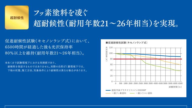 超耐候性 フッ素塗料を凌ぐ超耐候性(耐用年数21~26年相当)を実現。